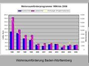 Wohnen wie gewohnt?, Freitag, 24.02.06               /                   20.00              Uhr <br/>(c) Heiner Wittmann